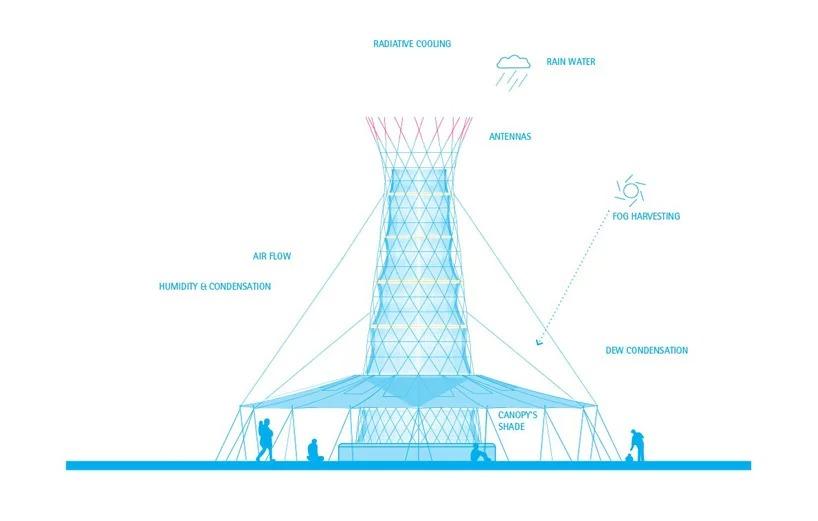 Esquema ilustrando o funcionamento da torre