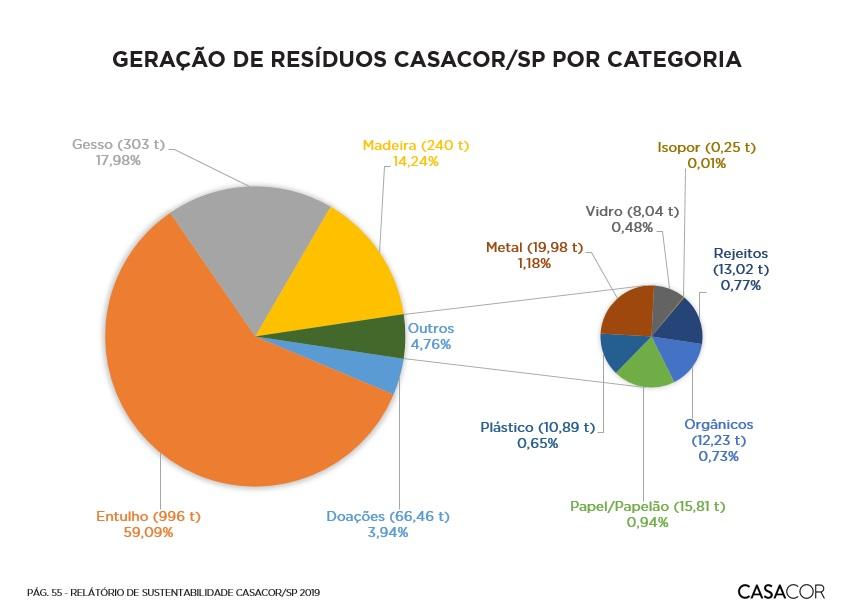 Este gráfico mostra os setores de resíduos gerados pela CASACOR