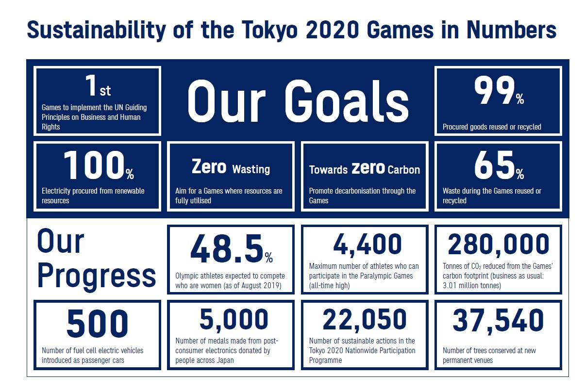 Relatório de sustentabilidade dos jogos tokyo 2020